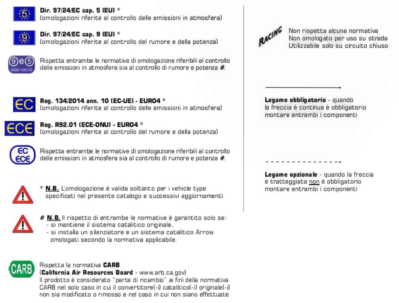 Tabella omologazioni scarichi arrow euro 3 euro 4
